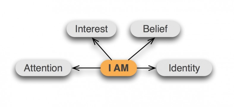 attention-interest-belief-identity